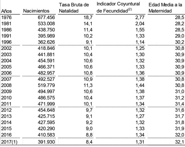 Número medio de hijos por mujer y nacionalidad
