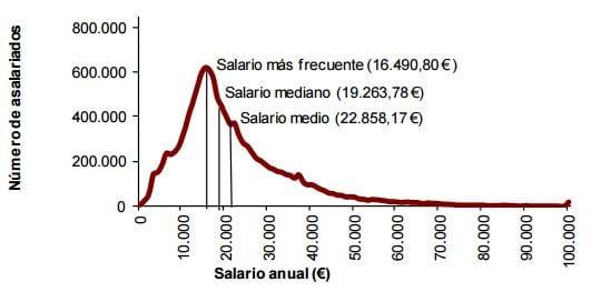 Distribución salarial en España