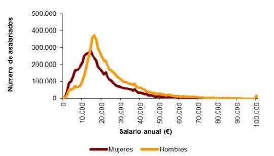 evolución de la distribución salarial en España