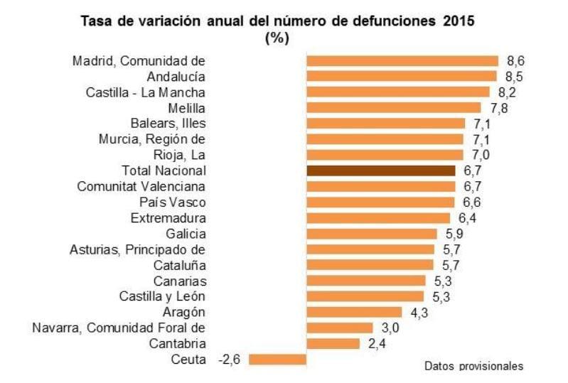 tasa-variacion-anual-defunciones