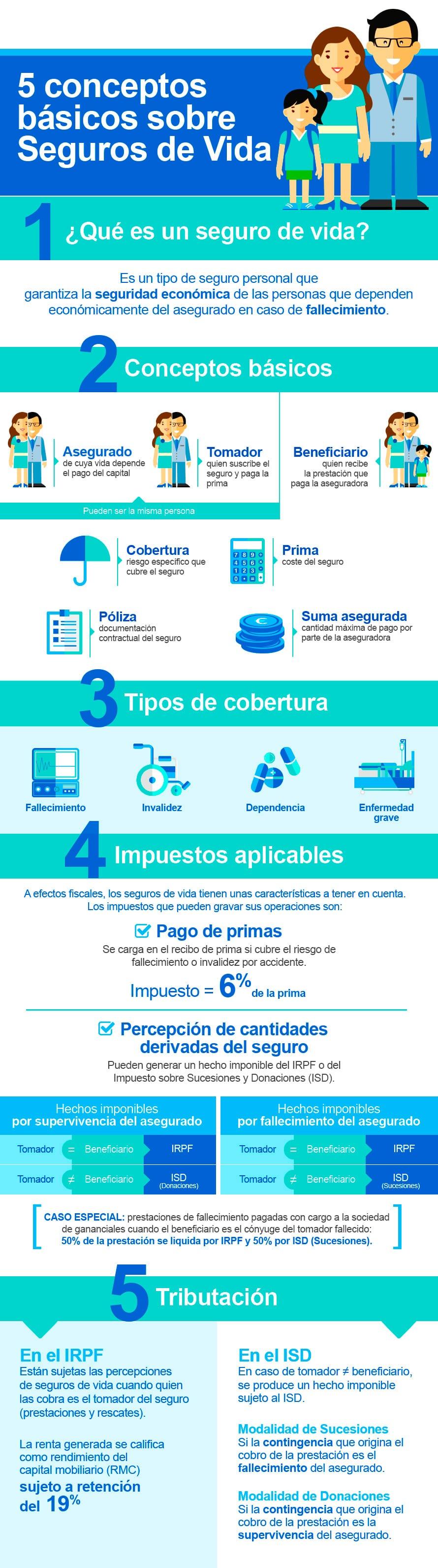 """0a44a9af03fd1 Infografía """"5 conceptos básicos sobre seguros de vida"""""""