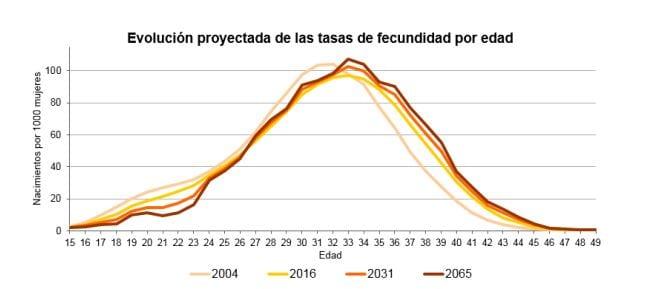 pensiones-espana-pierde-poblacion-envejece_02