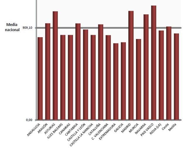 pension-media-de-jubilacion-asciende-1049-euros_tabla