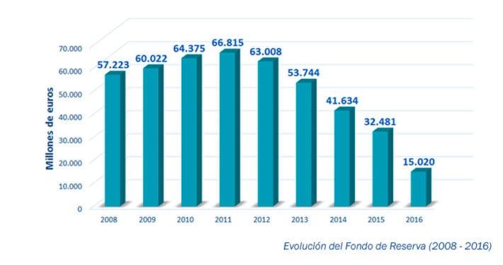 936-millones-de-euros-del-fondo-de-reserva-para-las-pensiones