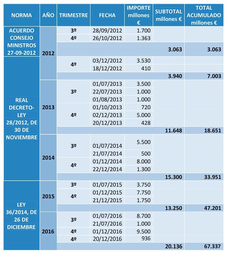936-millones-de-euros-del-fondo-de-reserva-para-las-pensiones-01