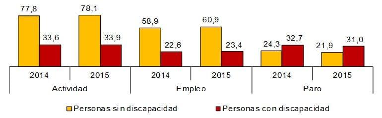 personas-con-discapacidad-en-edad-laboral-en-espana-2015-01