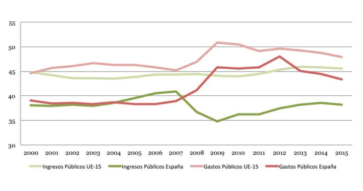 deficit-publico-espana-superior-media