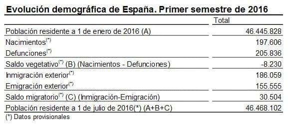 la-poblacion-en-espana-aumenta-con-las-migraciones_02