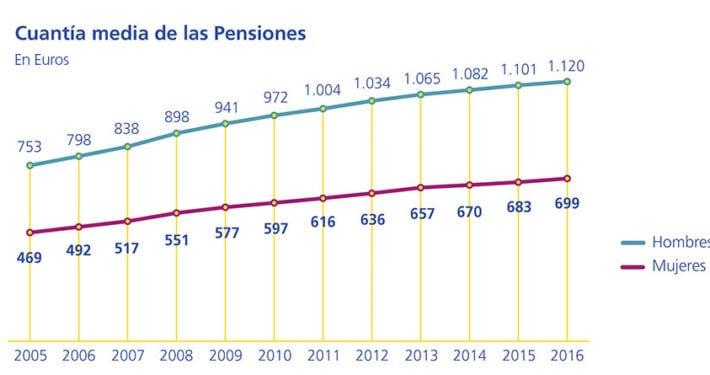 pensiones-mujeres-cobran-40-menos-de-pension