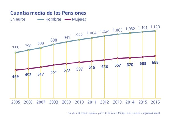pensiones-mujeres-cobran-40-menos-de-pension_01
