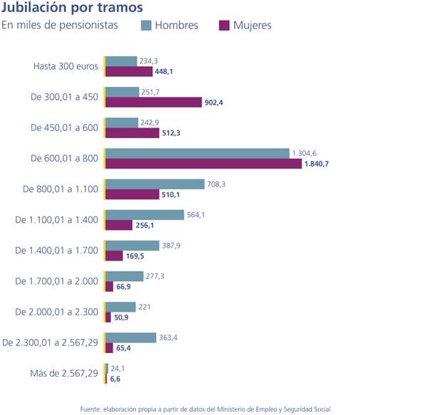 pensiones-mujeres-cobran-40-menos-de-pension_02