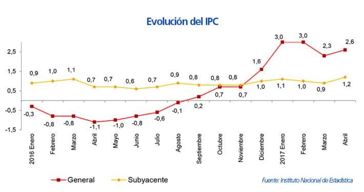 aumento-del-salario-medio-en-espana