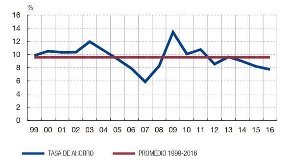 disminuye-el-ahorro-en-espana_01