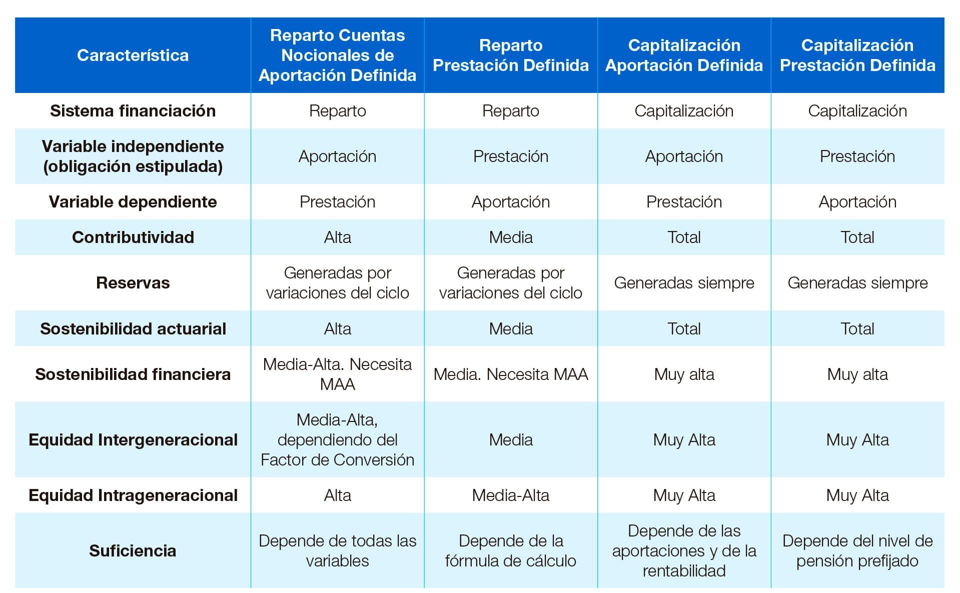 cuentas-nocionales-ventajas-inconvenientes-1