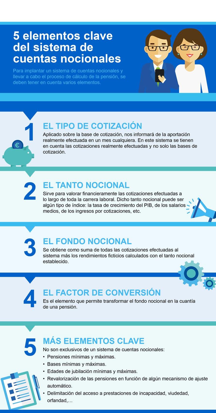 5 Elementos Clave del Sistema de Cuentas Nocionales: Infografía