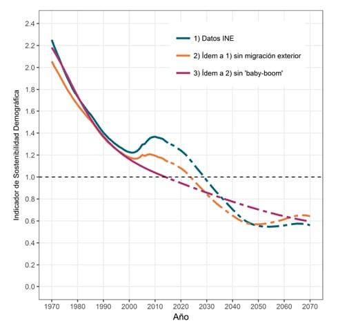 La sostenibilidad demográfica del sistema de pensiones en España, 1970 – 2070