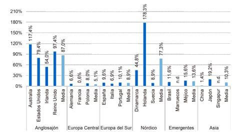 Tasa de penetración de los sistemas privados de pensiones - 2015