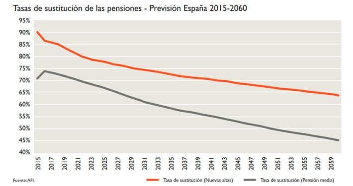 Las Rentas Vitalicias en las Pensiones