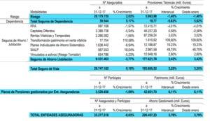Evolución Seguros de vida y Planes de pensiones