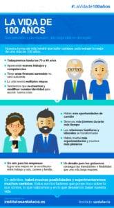 Longevidad: La Vida de 100 años en Infografía