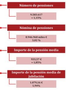 Tabla Pensión Media en Marzo 2018