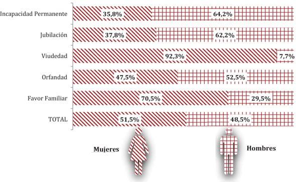 Número e importe de la pensión media por clase y género
