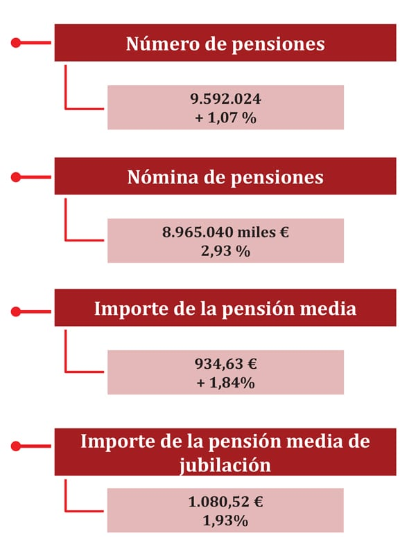 Tabla Pensión media de Jubilación