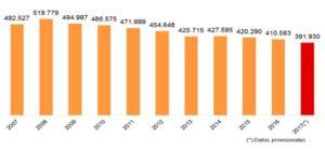 Nacimientos 2007 - 2017