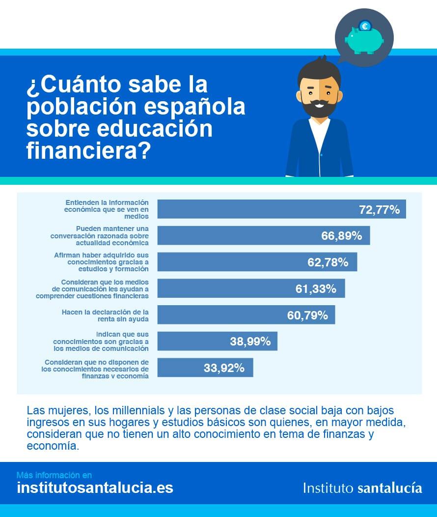 Educación Financiera: Qué Saben los Españoles