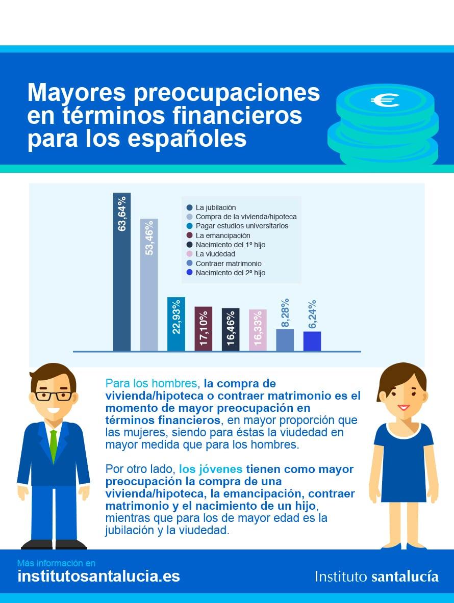 Preocupaciones Financieras de los Españoles  Ahorro y Jubilación