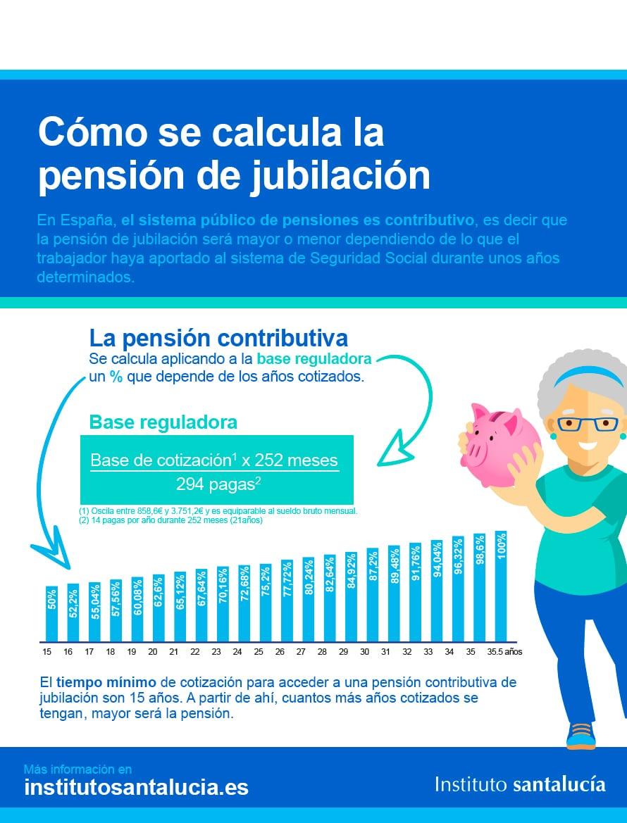 Infografía Cómo Calcular la Jubilación