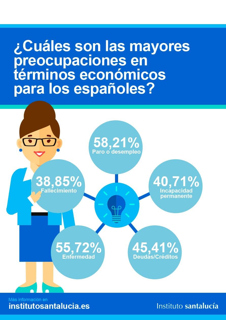 Educación Financiera: Las Preocupaciones Económicas de los Españoles