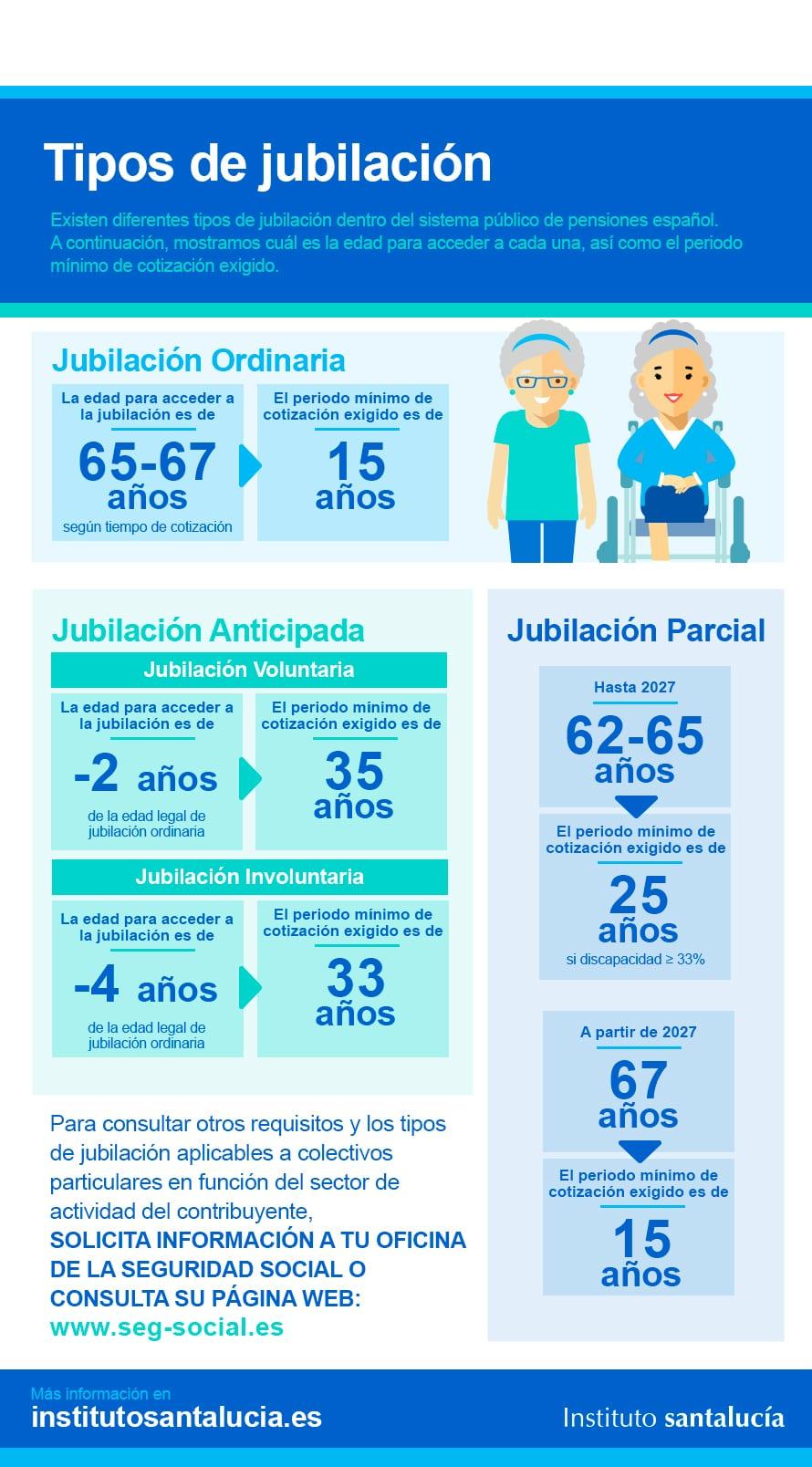 Inforgrafía Tipos de Jubilación en el Sistema Público de Pensiones