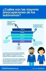 Infografía Trabajadores Autónomos: Sus Mayores Preocupaciones