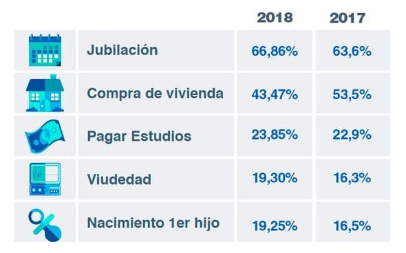 El 96% de los españoles pide un pacto de Estado por las pensiones