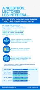 Infografía sobre la Jubilación Anticipada Voluntaria: Coeficientes Reductores