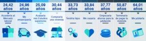 Edad de Jubilación: Más de la mitad de los españoles prefieren seguir trabajando