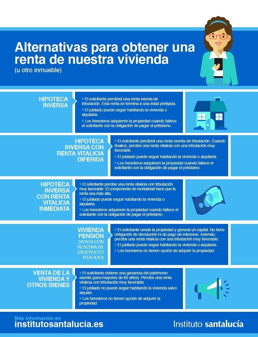 Tipos de Hipoteca Inversa: Alternativas de Renta de Nuestra Vivienda