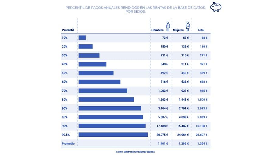 rentas pagadas por el seguro de vida gráfica 6