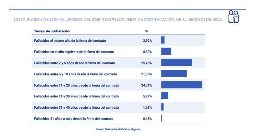 Seguros de vida: 1.200 millones de euros en indemnizaciones en 2018 gráfica 3