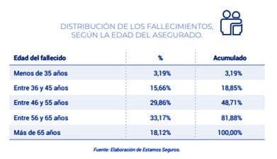 fallecimientos-cubiertos-seguro-de-vida-asociados-a-hipotecas-grafica3