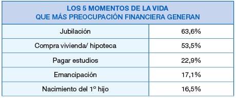 Tabla Jubilación: Lo que más Preocupa a los Españoles