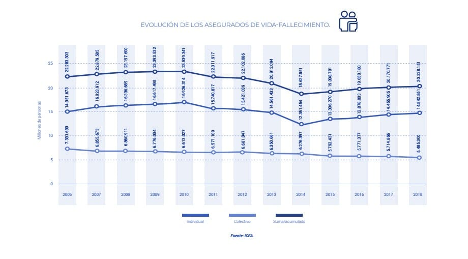 balance 2018 seguro de vida supera 180000 millones de euros gráfica 3