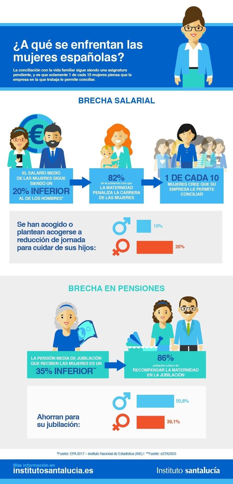 Brecha de Género: La situación de las Mujeres Trabajadoras
