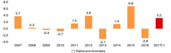 Tasa de variación anual de número de defunciones