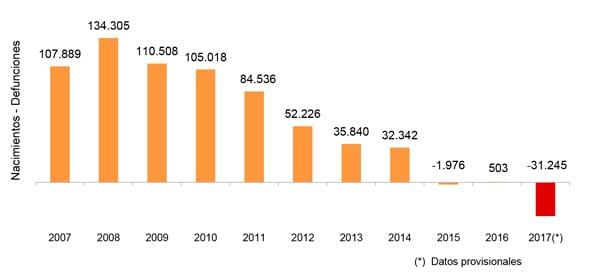 Crecimiento vegetativo 2007-2017