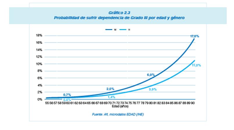 dependencia-grafico-1