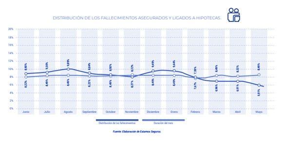 fallecimientos-cubiertos-seguro-de-vida-asociados-a-hipotecas-grafica1