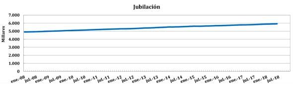 Evolución del número de pensiones por jubilación (2008-2018)
