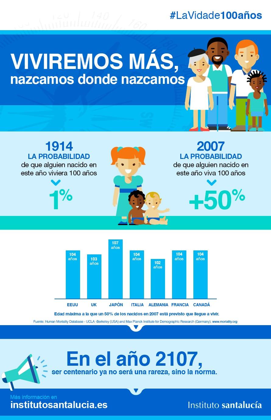 Infografía Longevidad: Viviremos más, Nazcamos donde Nazcamos